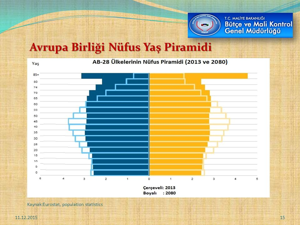 Avrupa Birliği Nüfus Yaş Piramidi 11.12.201515 Kaynak:Eurostat, population statistics