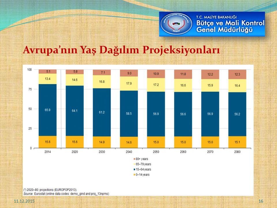 Avrupa'nın Yaş Dağılım Projeksiyonları 11.12.201516