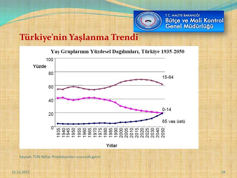 Türkiye'nin Yaşlanma Trendi 11.12.201519 Kaynak: TÜİK Nüfus Projeksiyonları www.tuik.gov.tr