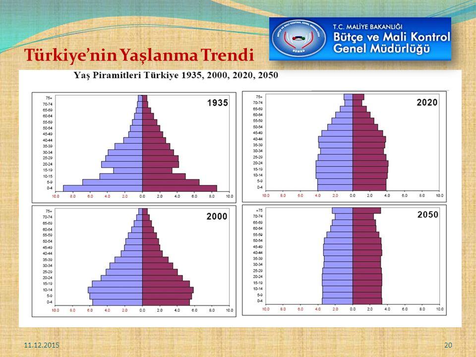 Türkiye'nin Yaşlanma Trendi 11.12.201520