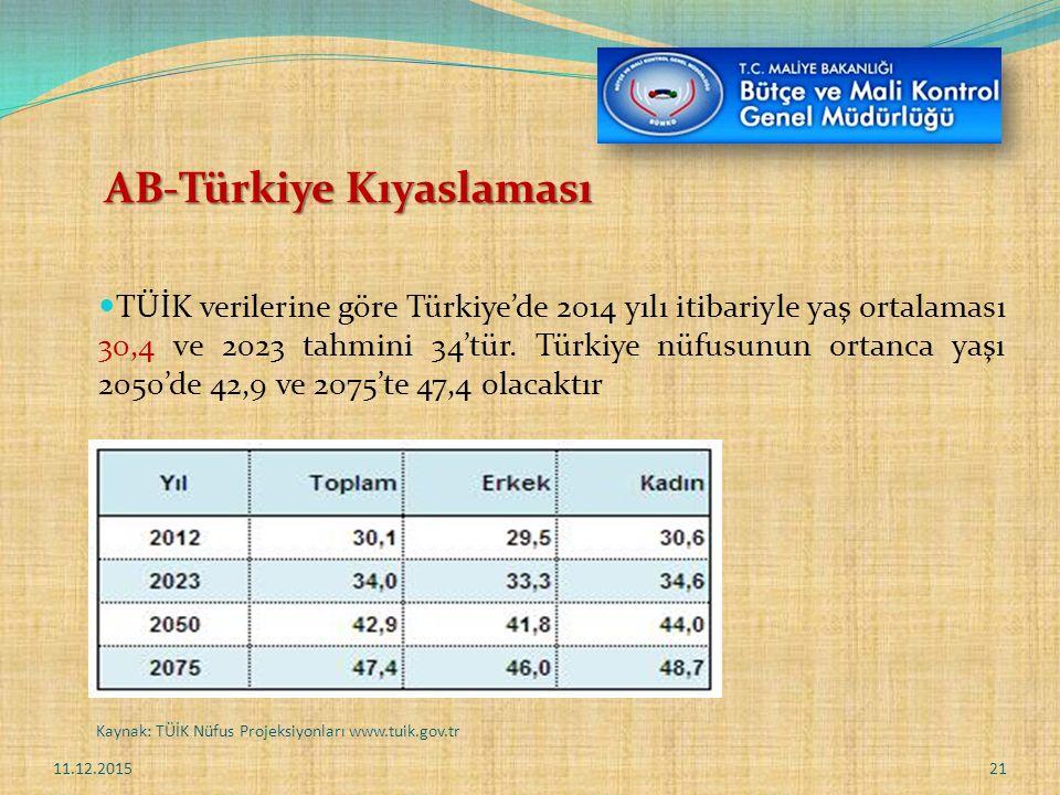 AB-Türkiye Kıyaslaması TÜİK verilerine göre Türkiye'de 2014 yılı itibariyle yaş ortalaması 30,4 ve 2023 tahmini 34'tür.