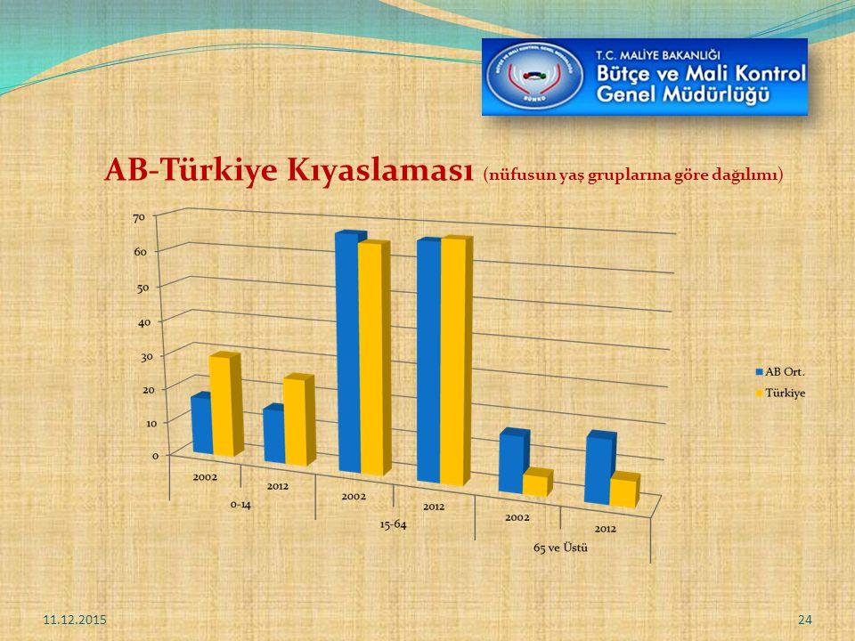 AB-Türkiye Kıyaslaması (nüfusun yaş gruplarına göre dağılımı) 11.12.201524