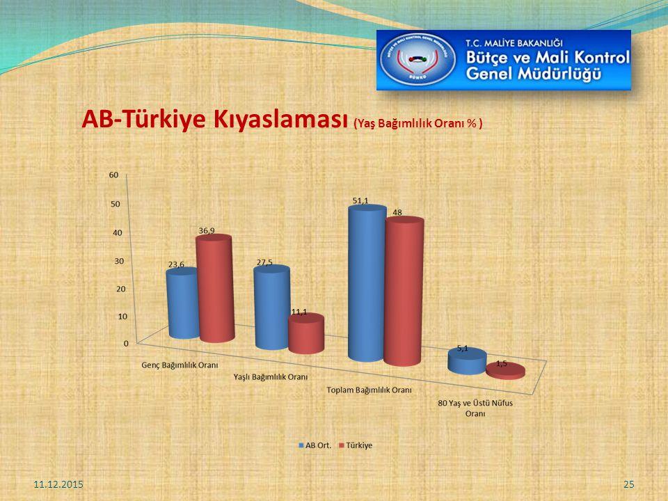 AB-Türkiye Kıyaslaması (Yaş Bağımlılık Oranı % ) 11.12.201525