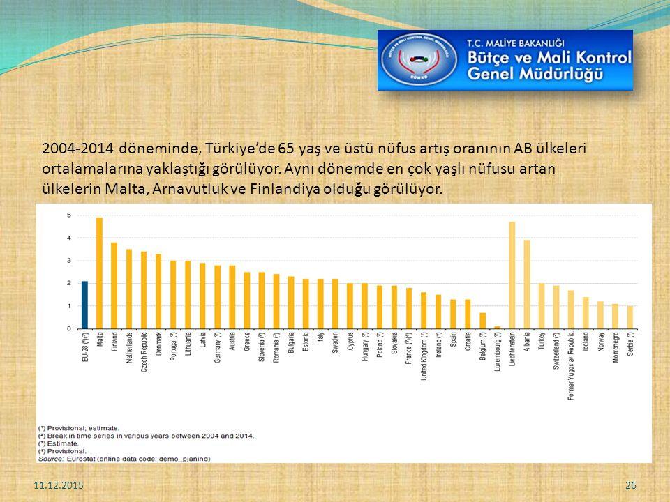 11.12.201526 2004-2014 döneminde, Türkiye'de 65 yaş ve üstü nüfus artış oranının AB ülkeleri ortalamalarına yaklaştığı görülüyor.