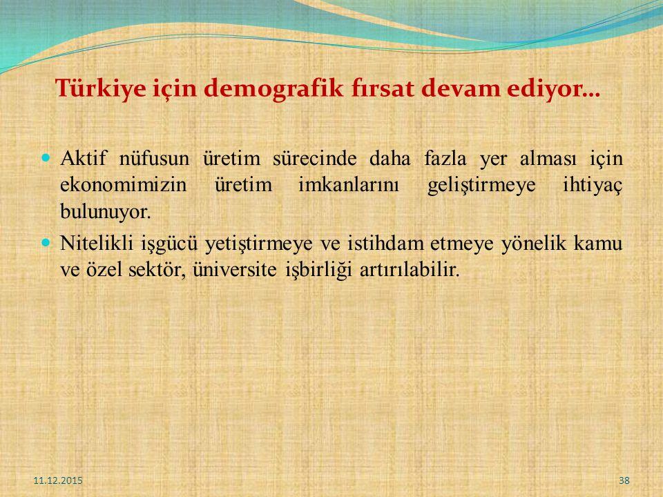 Türkiye için demografik fırsat devam ediyor… Aktif nüfusun üretim sürecinde daha fazla yer alması için ekonomimizin üretim imkanlarını geliştirmeye ihtiyaç bulunuyor.