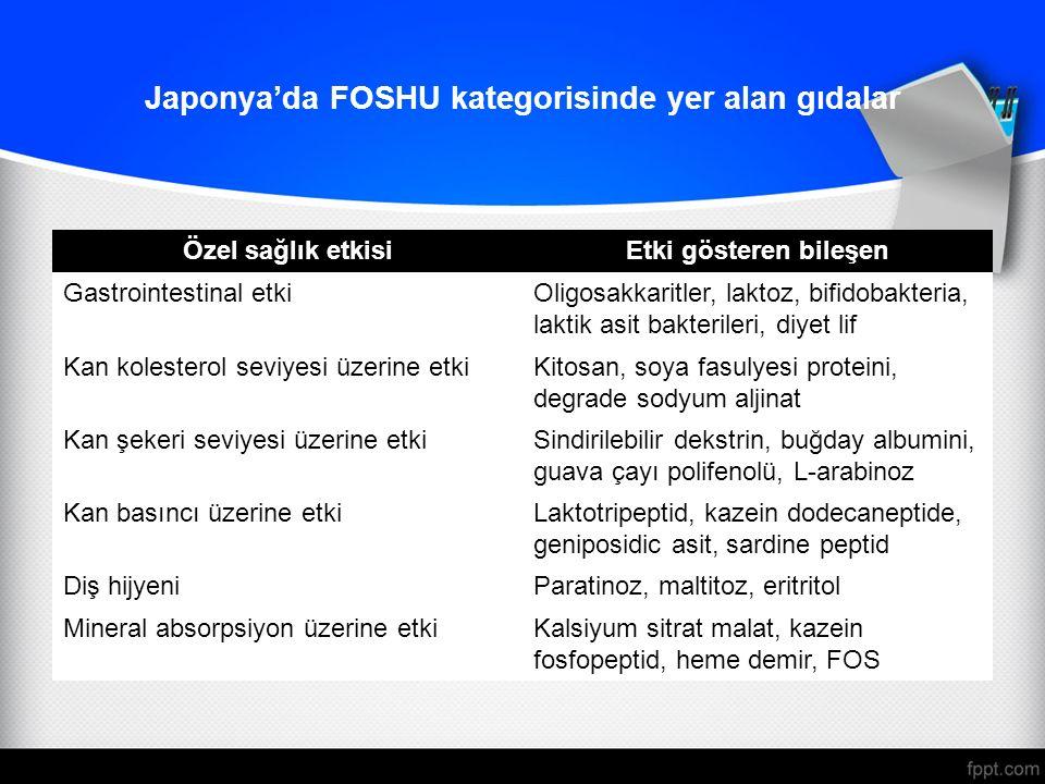 Japonya'da FOSHU kategorisinde yer alan gıdalar Özel sağlık etkisiEtki gösteren bileşen Gastrointestinal etkiOligosakkaritler, laktoz, bifidobakteria, laktik asit bakterileri, diyet lif Kan kolesterol seviyesi üzerine etkiKitosan, soya fasulyesi proteini, degrade sodyum aljinat Kan şekeri seviyesi üzerine etkiSindirilebilir dekstrin, buğday albumini, guava çayı polifenolü, L-arabinoz Kan basıncı üzerine etkiLaktotripeptid, kazein dodecaneptide, geniposidic asit, sardine peptid Diş hijyeniParatinoz, maltitoz, eritritol Mineral absorpsiyon üzerine etkiKalsiyum sitrat malat, kazein fosfopeptid, heme demir, FOS