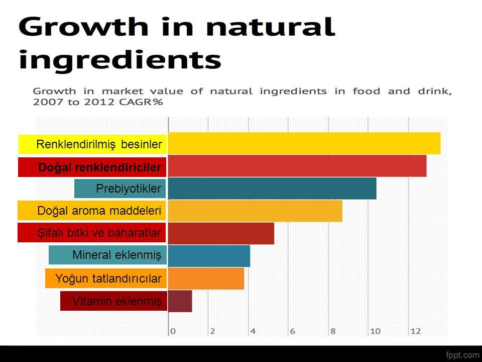 Doğal renklendiriciler Prebiyotikler Doğal aroma maddeleri Şifalı bitki ve baharatlar Renklendirilmiş besinler Mineral eklenmiş Yoğun tatlandırıcılar Vitamin eklenmiş Doğal renklendiriciler Prebiyotikler Doğal aroma maddeleri Şifalı bitki ve baharatlar