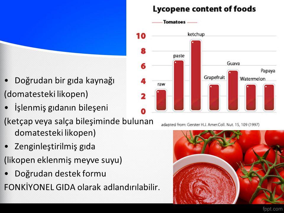 Doğrudan bir gıda kaynağı (domatesteki likopen) İşlenmiş gıdanın bileşeni (ketçap veya salça bileşiminde bulunan domatesteki likopen) Zenginleştirilmiş gıda (likopen eklenmiş meyve suyu) Doğrudan destek formu FONKİYONEL GIDA olarak adlandırılabilir.
