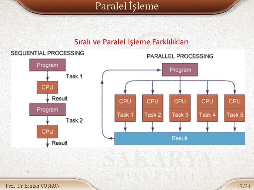 Prof. Dr. Erman COŞKUN Sıralı ve Paralel İşleme Farklılıkları Paralel İşleme 15/24