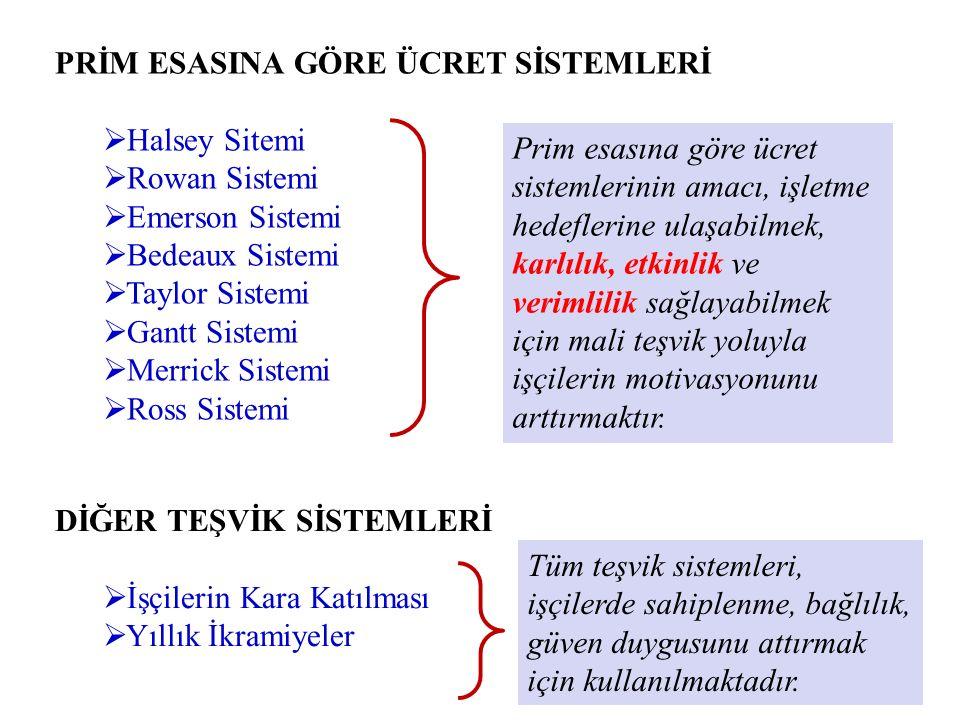PRİM ESASINA GÖRE ÜCRET SİSTEMLERİ  Halsey Sitemi  Rowan Sistemi  Emerson Sistemi  Bedeaux Sistemi  Taylor Sistemi  Gantt Sistemi  Merrick Sist