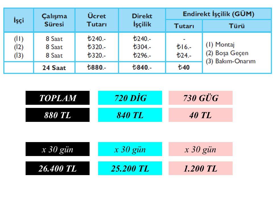 730 GÜG720 DİG 40 TL840 TL TOPLAM 880 TL x 30 gün 1.200 TL25.200 TL26.400 TL