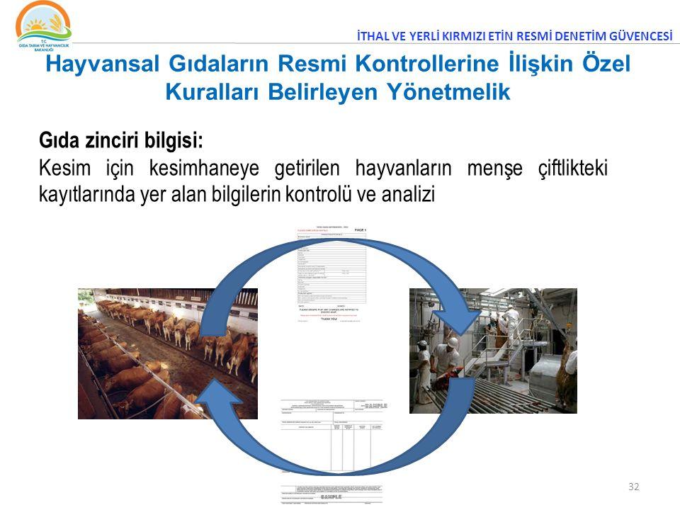 32 Gıda zinciri bilgisi: Kesim için kesimhaneye getirilen hayvanların menşe çiftlikteki kayıtlarında yer alan bilgilerin kontrolü ve analizi İTHAL VE YERLİ KIRMIZI ETİN RESMİ DENETİM GÜVENCESİ Hayvansal Gıdaların Resmi Kontrollerine İlişkin Özel Kuralları Belirleyen Yönetmelik