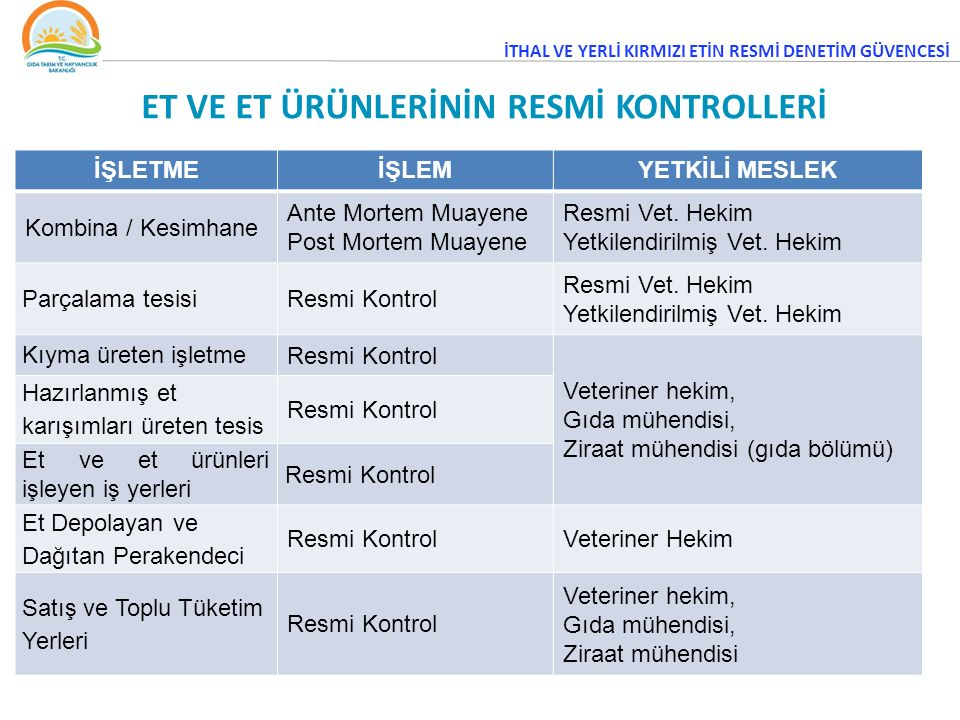 ET VE ET ÜRÜNLERİNİN RESMİ KONTROLLERİ İŞLETMEİŞLEMYETKİLİ MESLEK Kombina / Kesimhane Ante Mortem Muayene Post Mortem Muayene Resmi Vet.