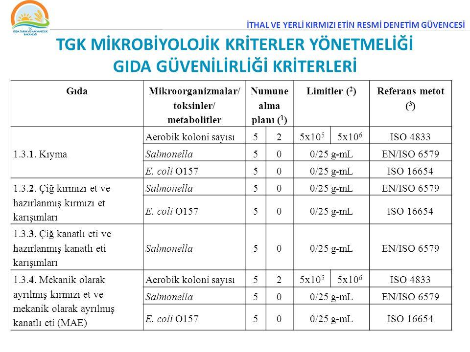 TGK MİKROBİYOLOJİK KRİTERLER YÖNETMELİĞİ GIDA GÜVENİLİRLİĞİ KRİTERLERİ Gıda Mikroorganizmalar/ toksinler/ metabolitler Numune alma planı ( 1 ) Limitler ( 2 ) Referans metot ( 3 ) 1.3.1.