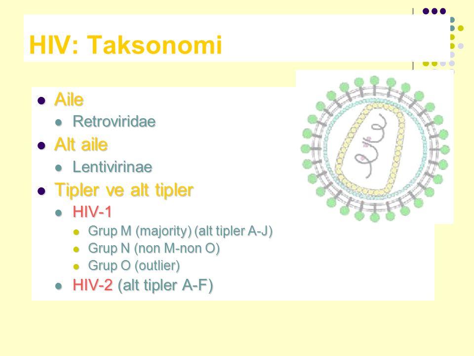 HIV: Taksonomi Aile Aile Retroviridae Retroviridae Alt aile Alt aile Lentivirinae Lentivirinae Tipler ve alt tipler Tipler ve alt tipler HIV-1 HIV-1 G