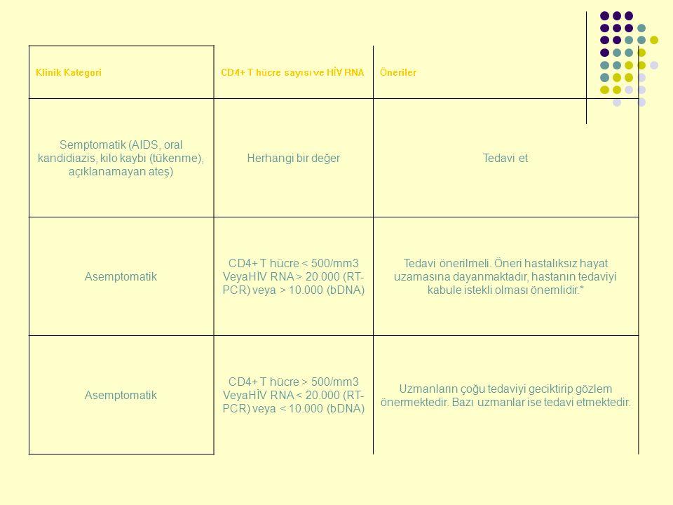 Klinik KategoriCD4+ T hücre sayısı ve HİV RNAÖneriler Semptomatik (AIDS, oral kandidiazis, kilo kaybı (tükenme), açıklanamayan ateş) Herhangi bir değe