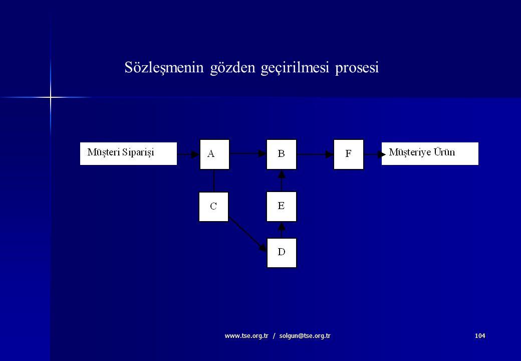 www.tse.org.tr / solgun@tse.org.tr103 Prosesin oluşumu Sipariş Üretim planlama Talep formu Satınalma Hammadde Kontrol Kabul malzeme Talep formu