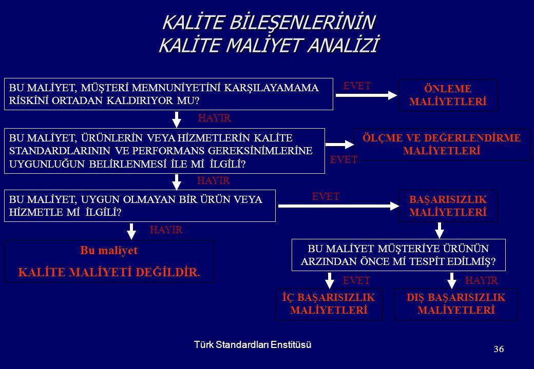 www.tse.org.tr / solgun@tse.org.tr35 KALİTE MALİYET TÜRLERİ