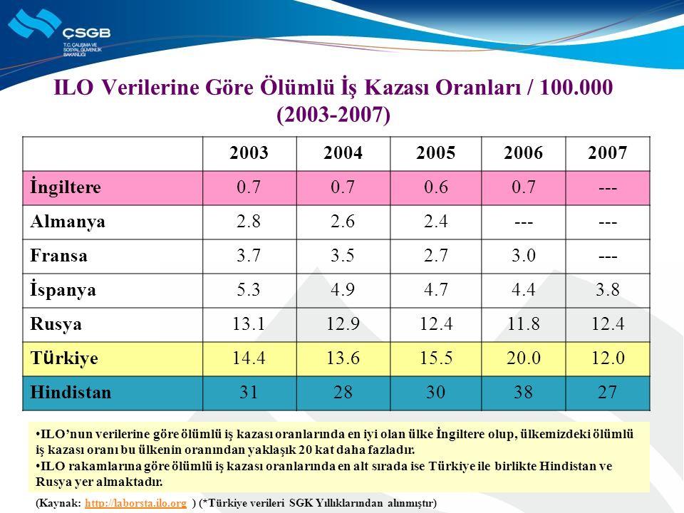 ILO Verilerine Göre Ölümlü İş Kazası Oranları / 100.000 (2003-2007) (Kaynak: http://laborsta.ilo.org ) (*Türkiye verileri SGK Yıllıklarından alınmıştı