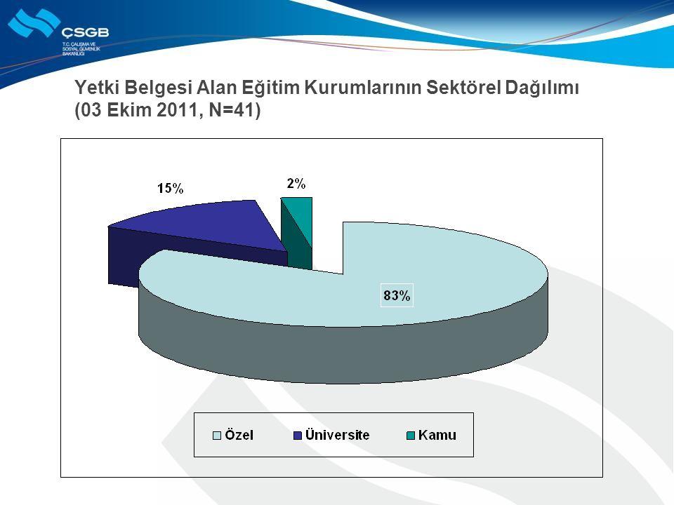 Yetki Belgesi Alan Eğitim Kurumlarının Sektörel Dağılımı (03 Ekim 2011, N=41)