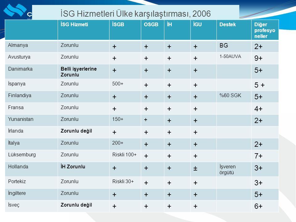İSG Hizmetleri Ülke karşılaştırması, 2006 İSG HizmetiİSGBOSGBİHİGUDestekDiğer profesyo neller AlmanyaZorunlu ++++ BG 2+ AvusturyaZorunlu ++++ 1-50AUVA