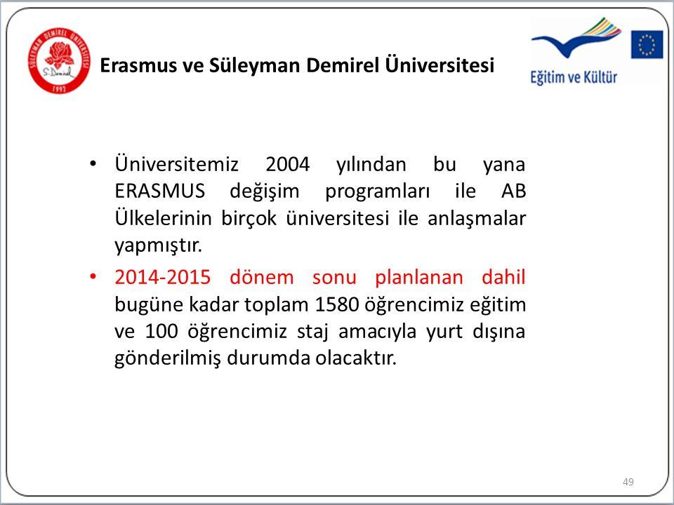Erasmus ve Süleyman Demirel Üniversitesi Üniversitemiz 2004 yılından bu yana ERASMUS değişim programları ile AB Ülkelerinin birçok üniversitesi ile anlaşmalar yapmıştır.