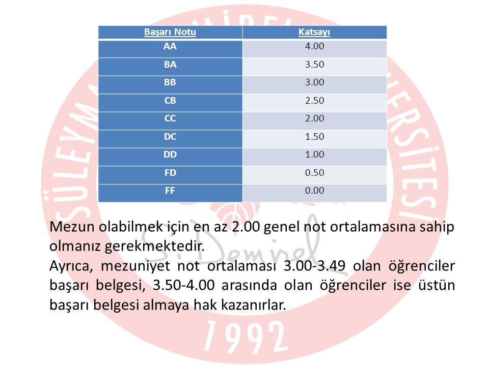 Başarı NotuKatsayı AA4.00 BA3.50 BB3.00 CB2.50 CC2.00 DC1.50 DD1.00 FD0.50 FF0.00 Mezun olabilmek için en az 2.00 genel not ortalamasına sahip olmanız gerekmektedir.