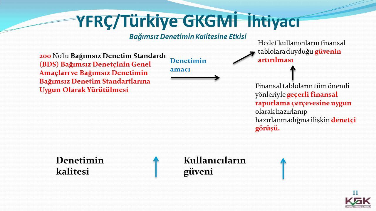 YFRÇ/ Türkiye GKGMİ İhtiyacı Bağımsız Denetimin Kalitesine Etkisi 200 No'lu Bağımsız Denetim Standardı (BDS) Bağımsız Denetçinin Genel Amaçları ve Bağ