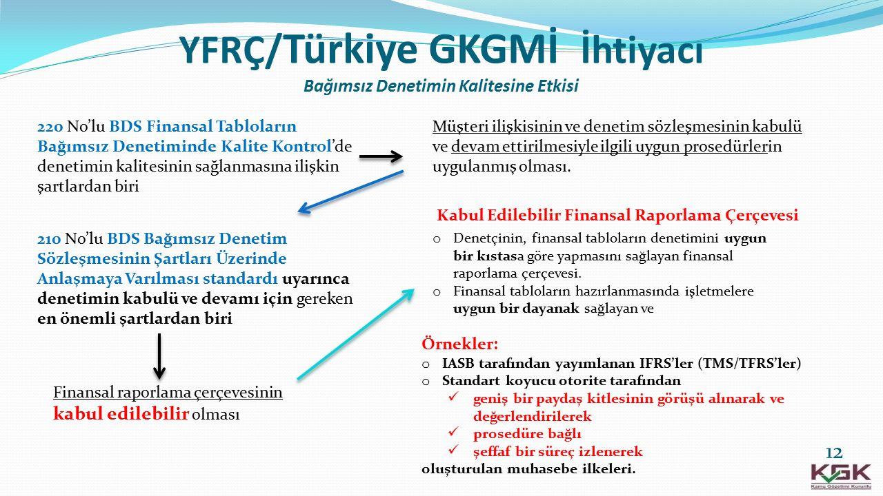YFRÇ/ Türkiye GKGMİ İhtiyacı Bağımsız Denetimin Kalitesine Etkisi 210 No'lu BDS Bağımsız Denetim Sözleşmesinin Şartları Üzerinde Anlaşmaya Varılması s
