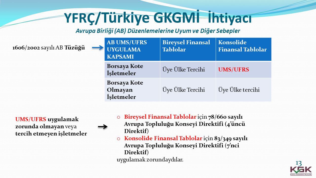 YFRÇ/ Türkiye GKGMİ İhtiyacı Avrupa Birliği (AB) Düzenlemelerine Uyum ve Diğer Sebepler 1606/2002 sayılı AB Tüzüğü AB UMS/UFRS UYGULAMA KAPSAMI Bireys