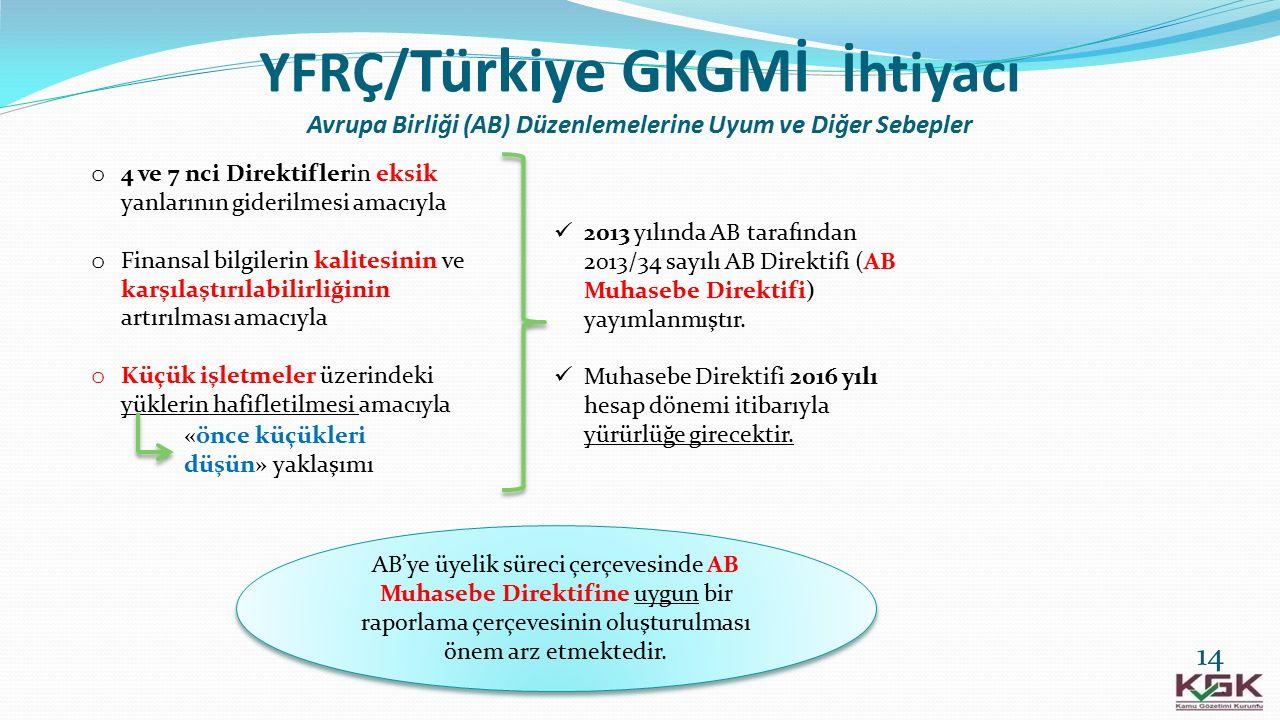 YFRÇ/ Türkiye GKGMİ İhtiyacı Avrupa Birliği (AB) Düzenlemelerine Uyum ve Diğer Sebepler o 4 ve 7 nci Direktiflerin eksik yanlarının giderilmesi amacıy