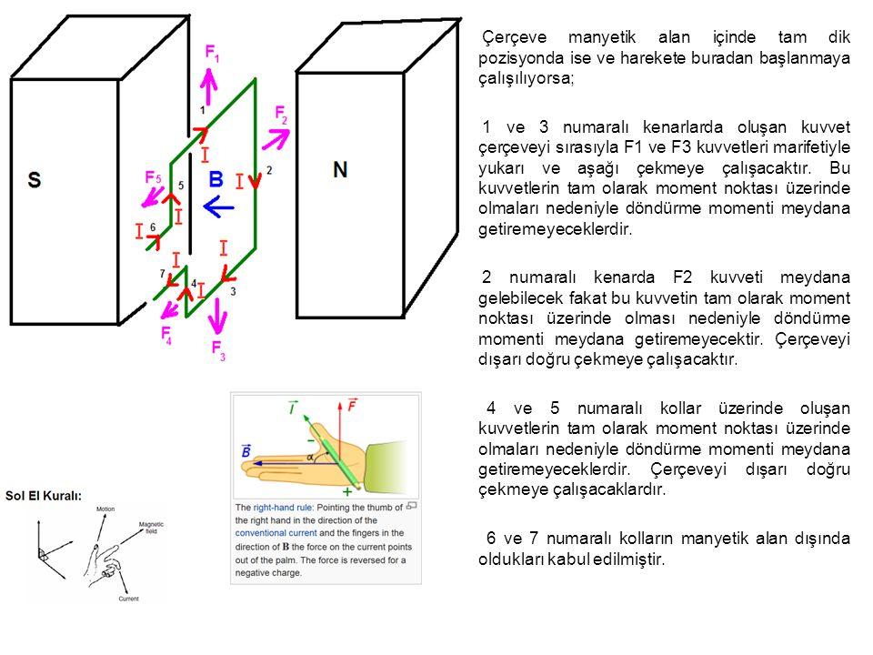 Çerçeve manyetik alan içinde tam dik pozisyonda ise ve harekete buradan başlanmaya çalışılıyorsa; 1 ve 3 numaralı kenarlarda oluşan kuvvet çerçeveyi sırasıyla F1 ve F3 kuvvetleri marifetiyle yukarı ve aşağı çekmeye çalışacaktır.