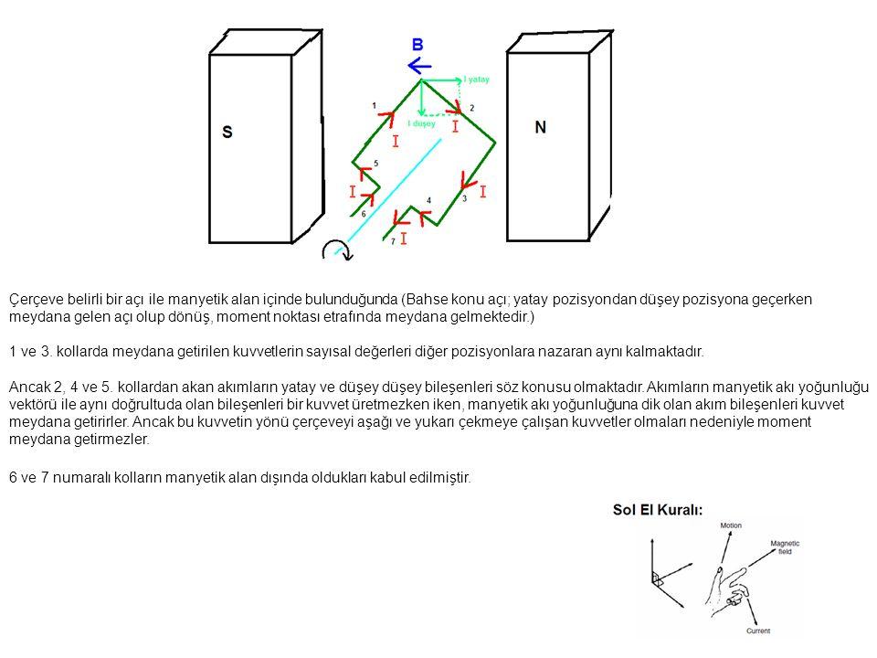 Çerçeve belirli bir açı ile manyetik alan içinde bulunduğunda (Bahse konu açı; yatay pozisyondan düşey pozisyona geçerken meydana gelen açı olup dönüş, moment noktası etrafında meydana gelmektedir.) 1 ve 3.