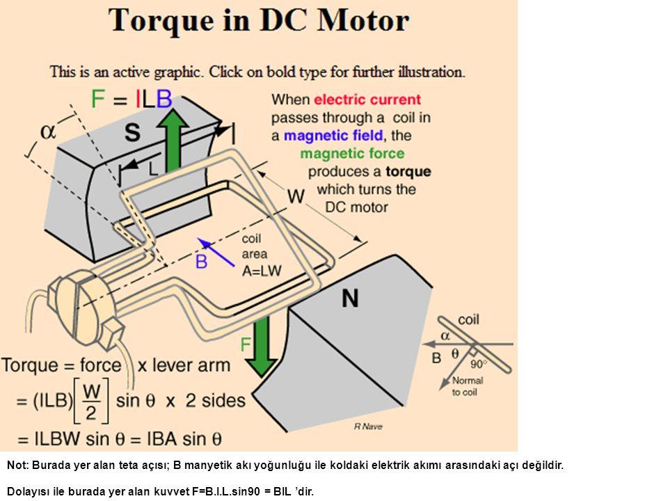 Not: Burada yer alan teta açısı; B manyetik akı yoğunluğu ile koldaki elektrik akımı arasındaki açı değildir. Dolayısı ile burada yer alan kuvvet F=B.