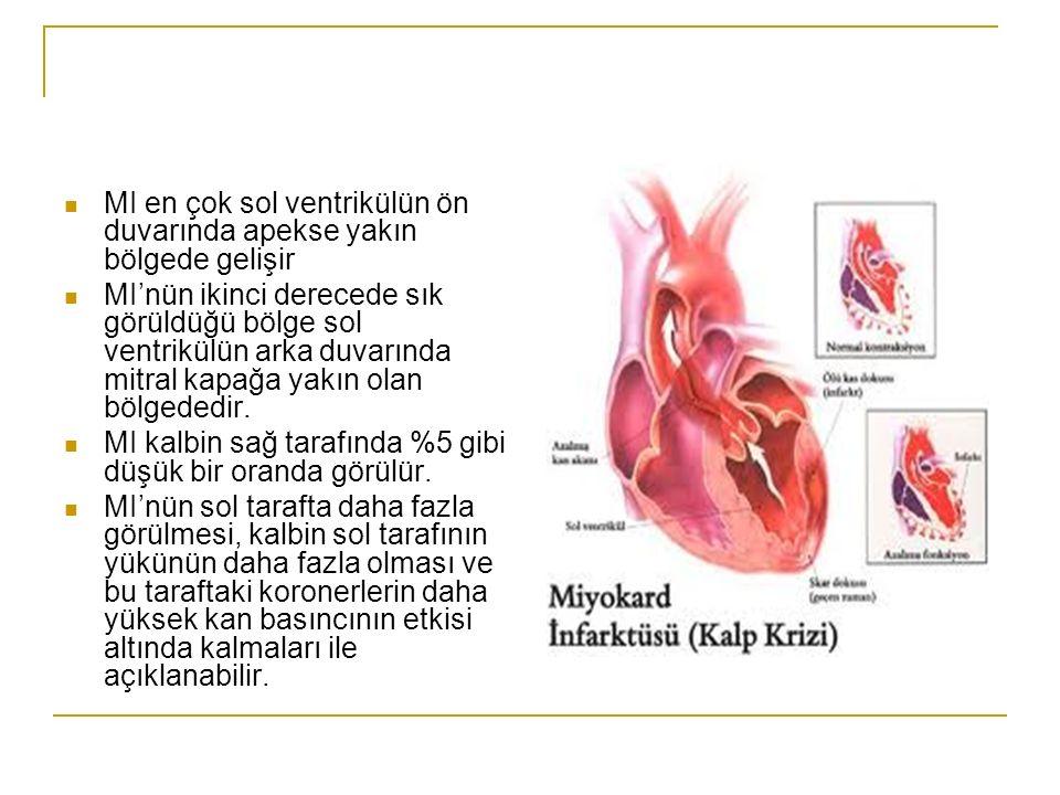 MI tanı yöntemleri: EKG değişiklikleri Serum-enzim değişiklikleri Koroner anjiografi Anjina pectoris varlığı