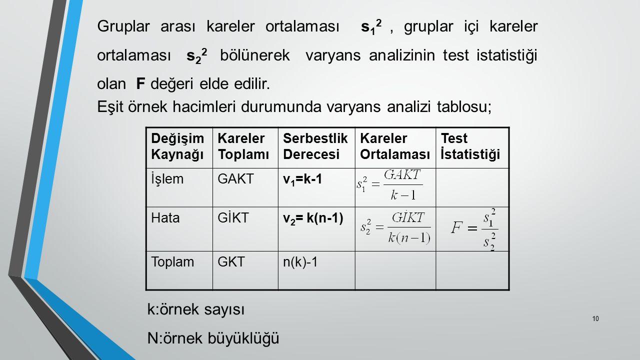 Gruplar arası kareler ortalaması s 1 2, gruplar içi kareler ortalaması s 2 2 bölünerek varyans analizinin test istatistiği olan F değeri elde edilir.