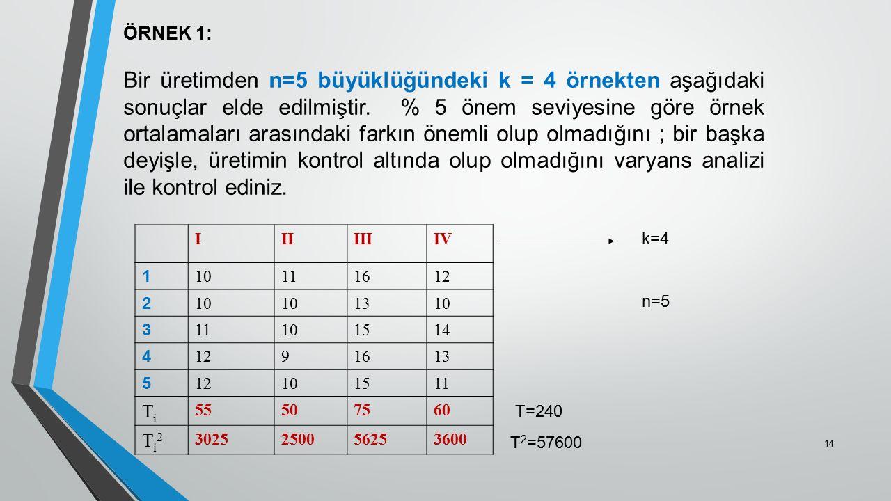 ÖRNEK 1: Bir üretimden n=5 büyüklüğündeki k = 4 örnekten aşağıdaki sonuçlar elde edilmiştir. % 5 önem seviyesine göre örnek ortalamaları arasındaki fa