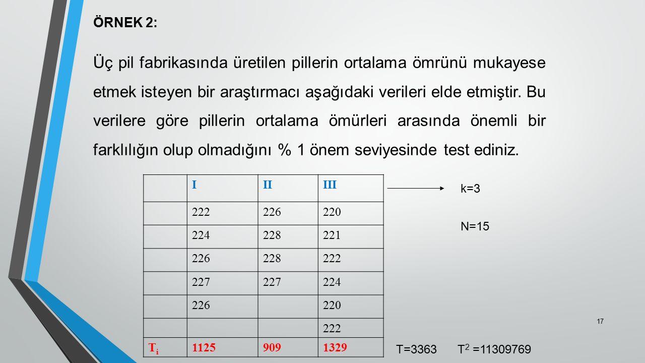 ÖRNEK 2: Üç pil fabrikasında üretilen pillerin ortalama ömrünü mukayese etmek isteyen bir araştırmacı aşağıdaki verileri elde etmiştir. Bu verilere gö