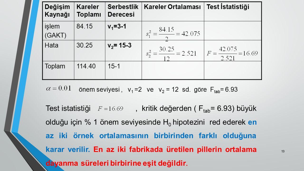 Değişim Kaynağı Kareler Toplamı Serbestlik Derecesi Kareler OrtalamasıTest İstatistiği işlem (GAKT) 84.15v 1 =3-1 Hata30.25v 2 = 15-3 Toplam114.4015-1