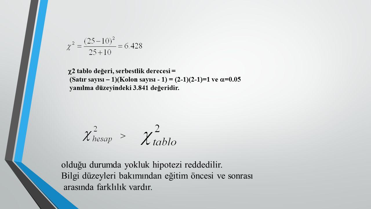 2 tablo değeri, serbestlik derecesi = (Satır sayısı – 1)(Kolon sayısı - 1) = (2-1)(2-1)=1 ve  =0.05 yanılma düzeyindeki 3.841 değeridir. olduğu dur