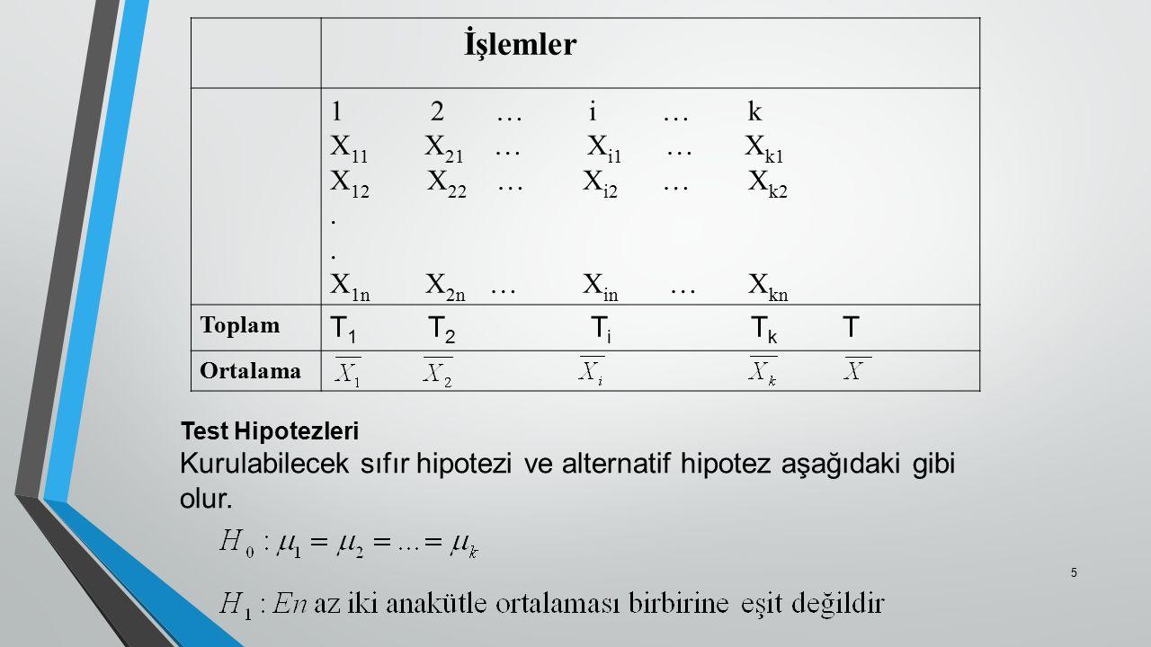 İşlemler 1 2 … i … k X 11 X 21 … X i1 … X k1 X 12 X 22 … X i2 … X k2. X 1n X 2n … X in … X kn Toplam T 1 T 2 T i T k T Ortalama Test Hipotezleri Kurul