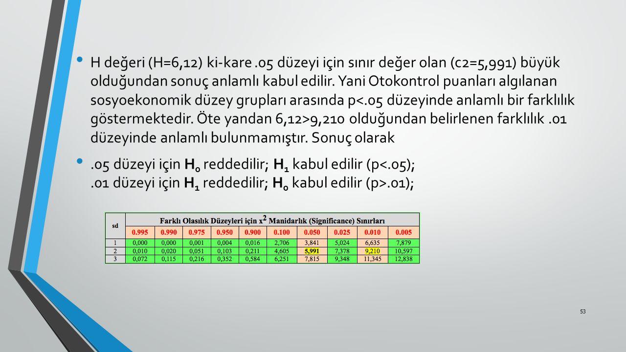 H değeri (H=6,12) ki-kare.05 düzeyi için sınır değer olan (c2=5,991) büyük olduğundan sonuç anlamlı kabul edilir. Yani Otokontrol puanları algılanan s
