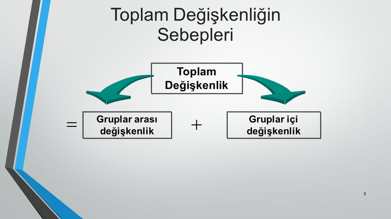 Toplam Değişkenliğin Sebepleri Gruplar arası değişkenlik Gruplar içi değişkenlik Toplam Değişkenlik 8
