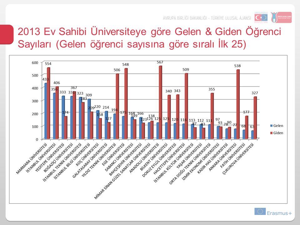 2013 Ev Sahibi Üniversiteye göre Gelen & Giden Öğrenci Sayıları (Gelen öğrenci sayısına göre sıralı İlk 25)