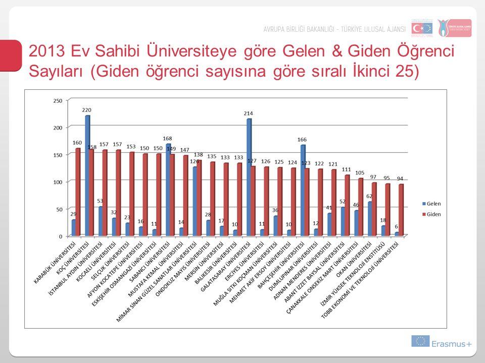 2013 Ev Sahibi Üniversiteye göre Gelen & Giden Öğrenci Sayıları (Giden öğrenci sayısına göre sıralı İkinci 25)