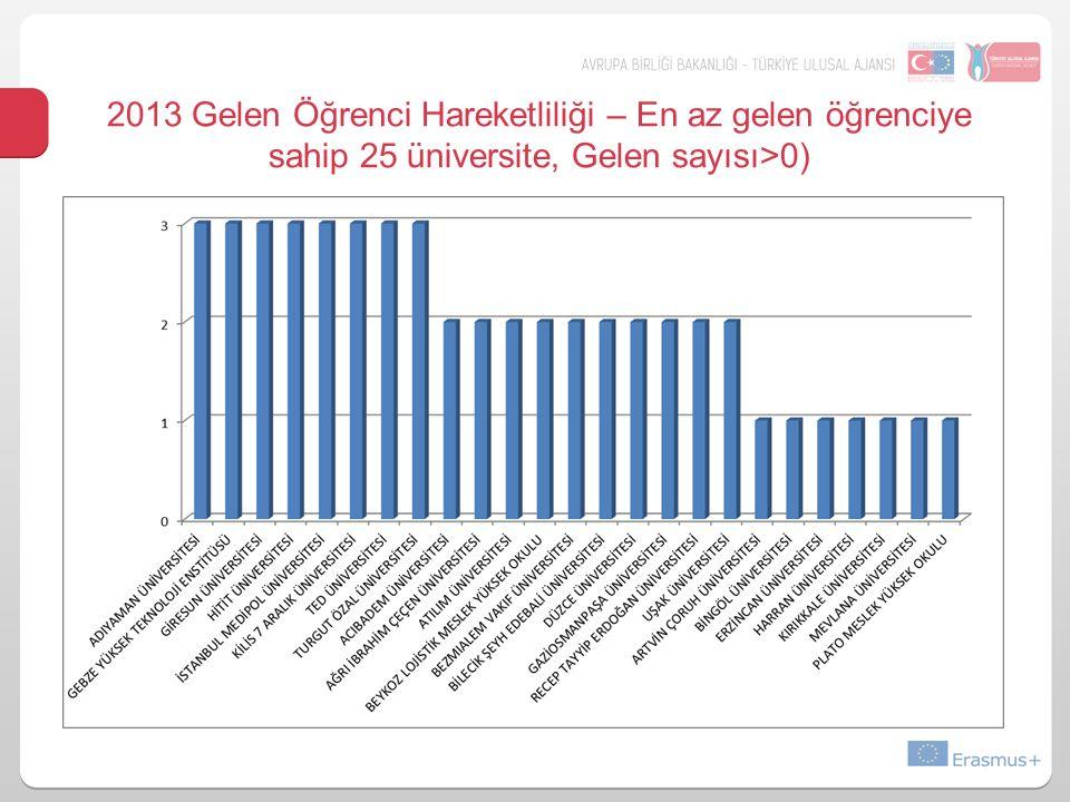 2013 Gelen Öğrenci Hareketliliği – En az gelen öğrenciye sahip 25 üniversite, Gelen sayısı>0)