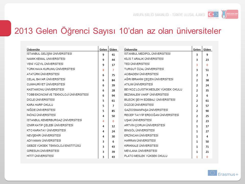 2013 Gelen Öğrenci Sayısı 10'dan az olan üniversiteler ÜniversiteGelenGiden ÜniversiteGelenGiden İSTANBUL GELİŞİM ÜNİVERSİTESİ 941 İSTANBUL MEDİPOL ÜNİVERSİTESİ 39 NAMIK KEMAL UNIVERSITESI 944 KİLİS 7 ARALIK ÜNİVERSİTESİ 323 YENİ YÜZYIL ÜNİVERSİTESİ 917 TED ÜNİVERSİTESİ 30 TÜRK HAVA KURUMU ÜNİVERSİTESİ 87 TURGUT ÖZAL ÜNİVERSİTESİ 351 ATATÜRK ÜNİVERSİTESİ 675 ACIBADEM ÜNİVERSİTESİ 23 CELAL BAYAR ÜNİVERSİTESİ 684 AĞRI İBRAHİM ÇEÇEN ÜNİVERSİTESİ 238 CUMHURİYET ÜNİVERSİTESİ 639 ATILIM ÜNİVERSİTESİ 224 KASTAMONU ÜNİVERSİTESİ 628 BEYKOZ LOJİSTİK MESLEK YÜKSEK OKULU 235 TOBB EKONOMİ VE TEKNOLOJİ ÜNİVERSİTESİ 694 BEZMIALEM VAKIF ÜNİVERSİTESİ 26 DİCLE ÜNİVERSİTESİ 561 BİLECİK ŞEYH EDEBALİ ÜNİVERSİTESİ 261 KARA HARP OKULU 57 DÜZCE ÜNİVERSİTESİ 257 NİĞDE ÜNİVERSİTESİ 585 GAZİOSMANPAŞA ÜNİVERSİTESİ 290 İNÖNÜ ÜNİVERSİTESİ 450 RECEP TAYYİP ERDOĞAN ÜNİVERSİTESİ 225 İSTANBUL KEMERBURGAZ ÜNİVERSİTESİ 40 UŞAK ÜNİVERSİTESİ 223 İZMİR KATİP ÇELEBİ ÜNİVERSİTESİ 412 ARTVİN ÇORUH ÜNİVERSİTESİ 117 KTO KARATAY ÜNİVERSİTESİ 424 BİNGÖL ÜNİVERSİTESİ 127 NEVŞEHİR ÜNİVERSİTESİ 430 ERZİNCAN ÜNİVERSİTESİ 14 ADIYAMAN ÜNİVERSİTESİ 36 HARRAN ÜNİVERSİTESİ 150 GEBZE YÜKSEK TEKNOLOJİ ENSTİTÜSÜ 343 KIRIKKALE ÜNİVERSİTESİ 171 GİRESUN ÜNİVERSİTESİ 339 MEVLANA ÜNİVERSİTESİ 121 HİTİT ÜNİVERSİTESİ 343 PLATO MESLEK YÜKSEK OKULU 10