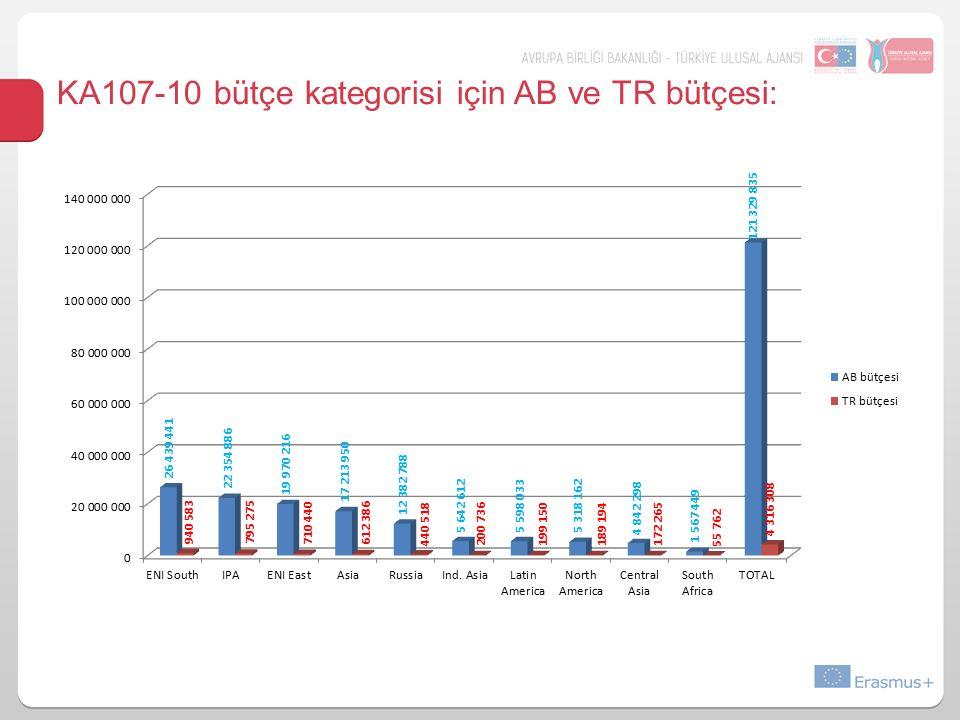 KA107-10 bütçe kategorisi için AB ve TR bütçesi: