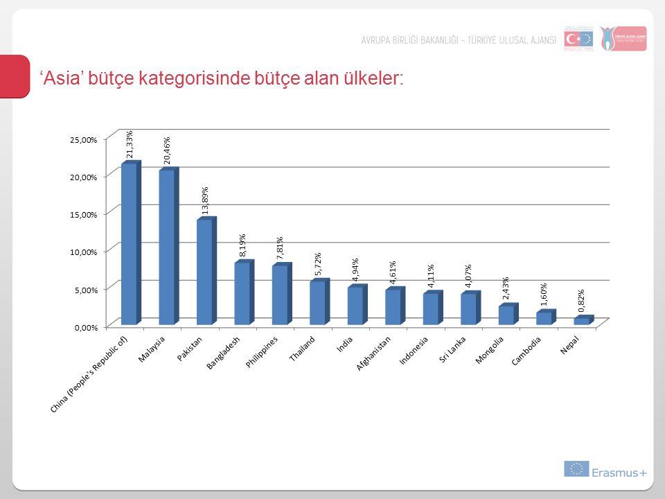 'Asia' bütçe kategorisinde bütçe alan ülkeler: