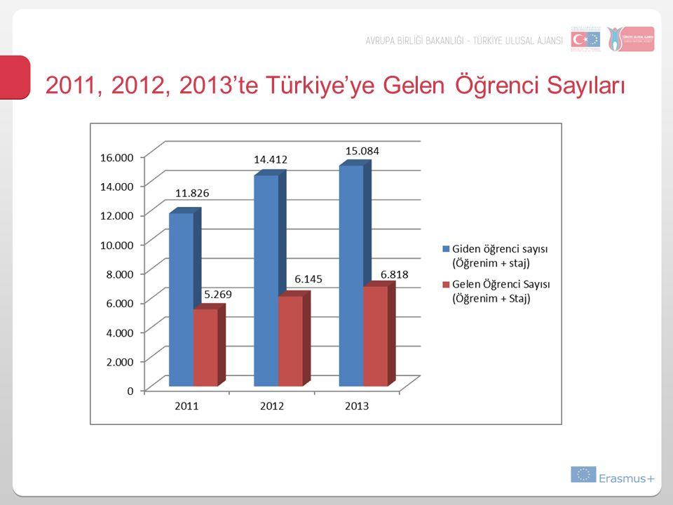 2011, 2012, 2013'te Türkiye'ye Gelen Öğrenci Sayıları